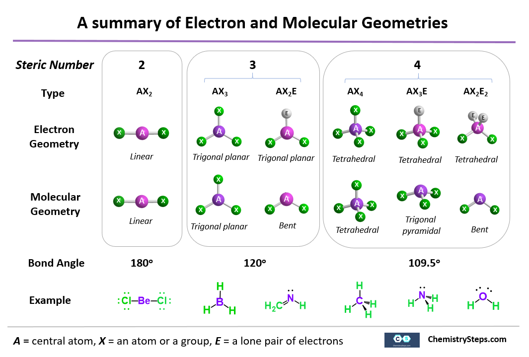 Molecular And Electron Geometry Of Organic Molecules With