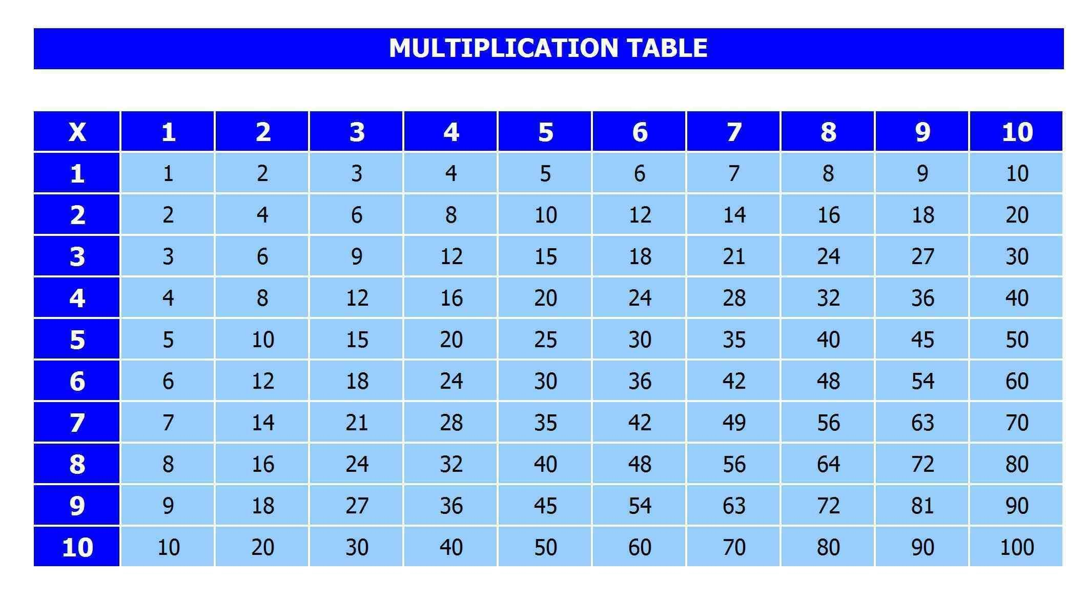 Pin On Multiplication Chart