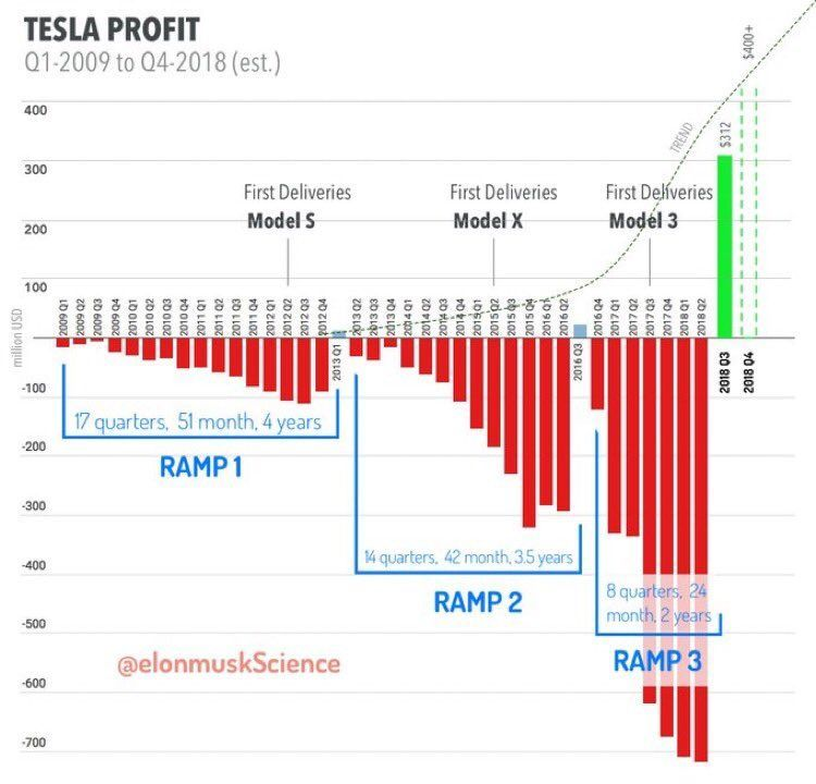 Elonmuskscience Elonmuskscience Nov 9 Updated Tesla Profit Chart From Q1 2009 To Q4 2018 Est A Exp Curve Is Forming Tes Tesla Car Tesla Car Ramps
