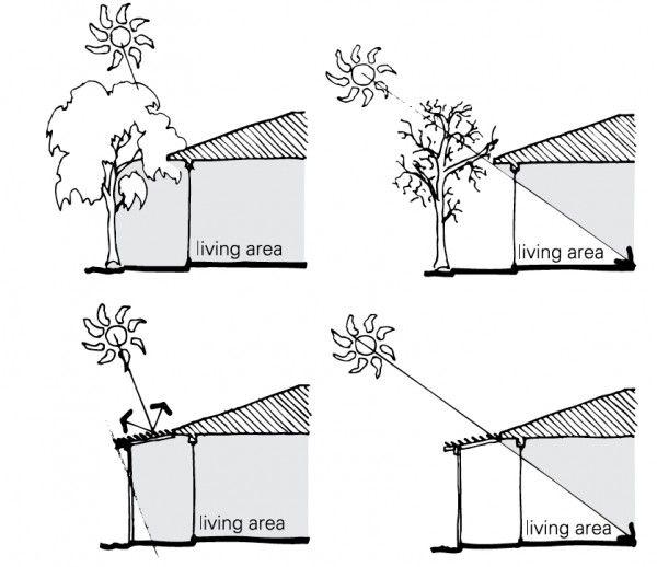 Solar Shading For Passive Solar Heating Eco House Design Solar Design Passive Solar Design