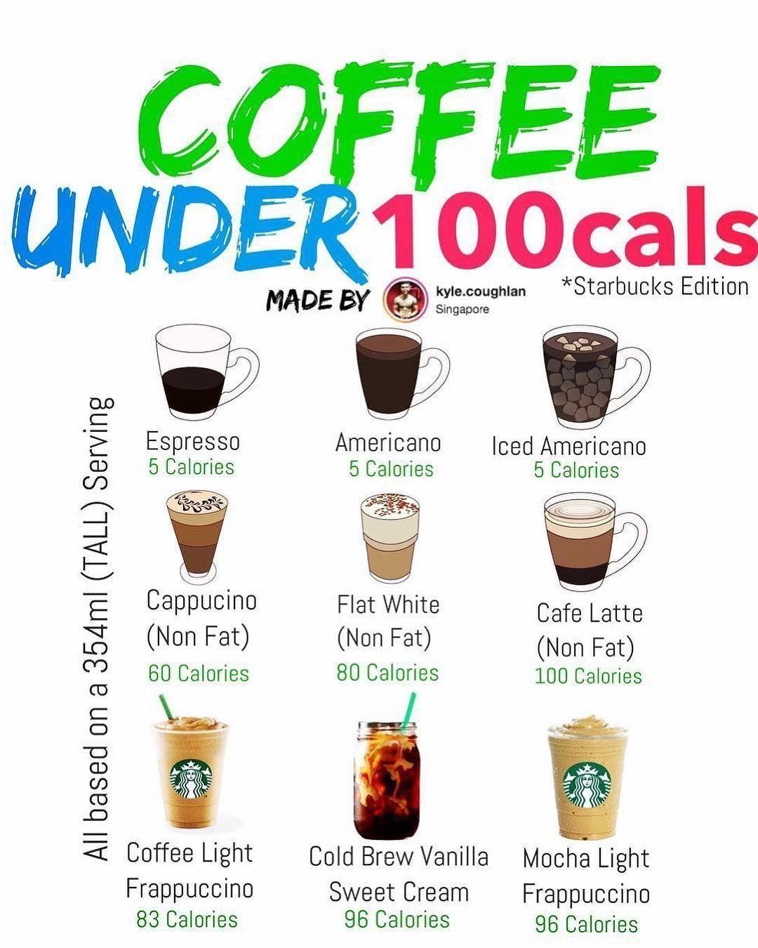 Coffee CoffeeArt CoffeeLovers DrinkRecipes LatteArt