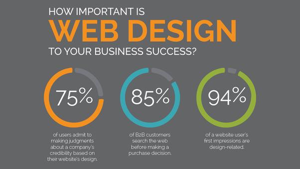 Web Design In 2020 Web Development Company Web Design Website Design