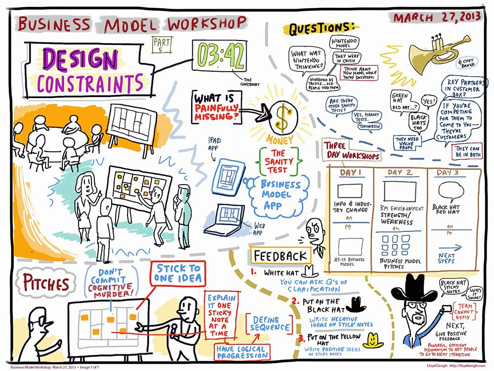 Business Model | Design Thinking - Models and Methods | Pinterest