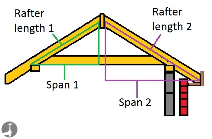 How To Calculate Rafter Lengths For Gable Hip And Valley Rafters In 2020 Gable Roof Design Gable Roof Rafter
