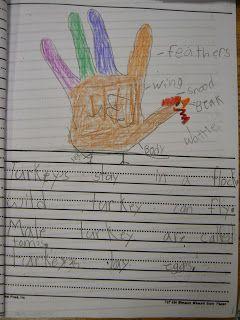 Mrs. T's First Grade Class: Thanksgiving Writing