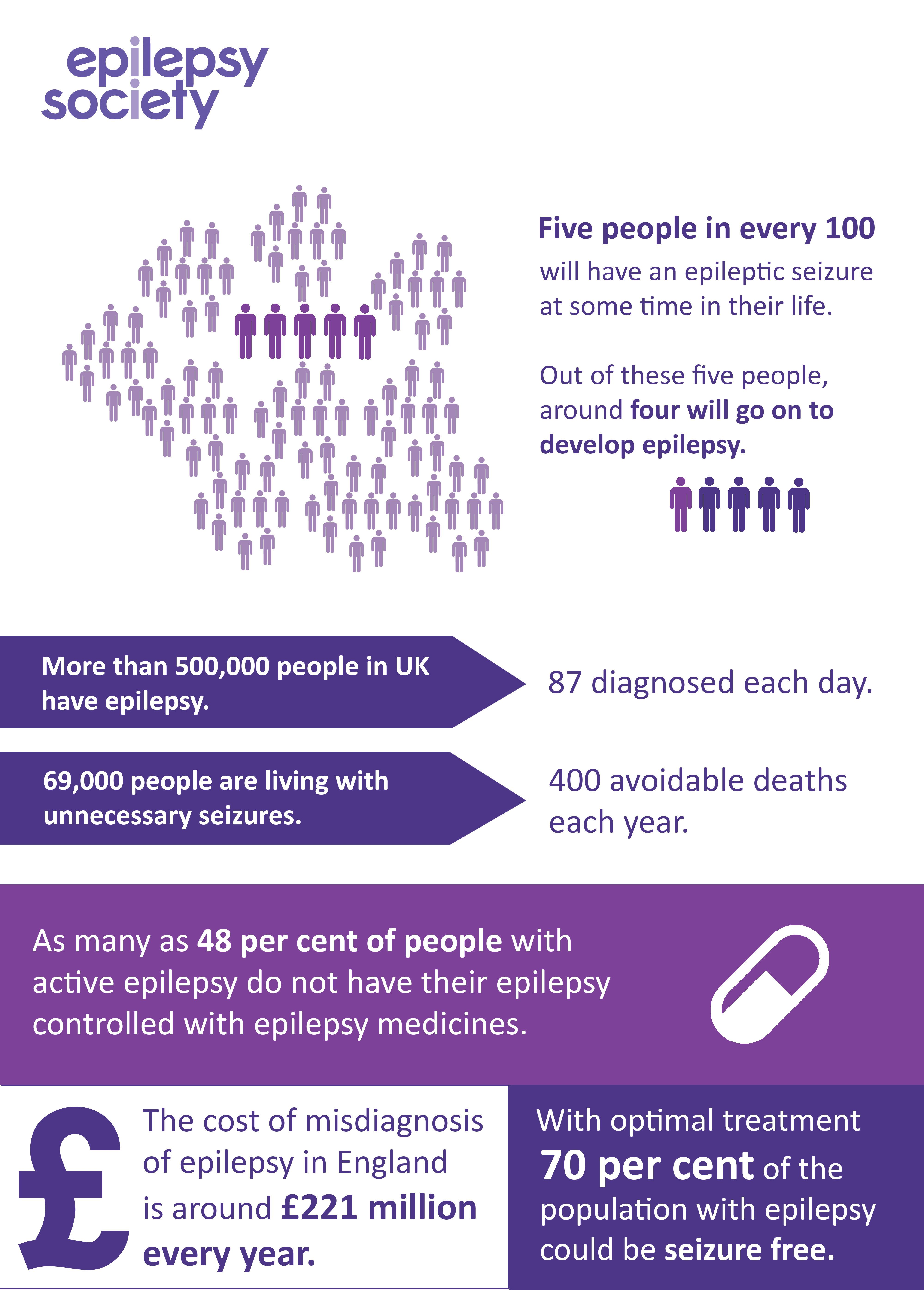 Here are some epilepsy statistics for you on World Statistics Day: Five  people in every 100 will have an epileptic seizure at some time in their  life.