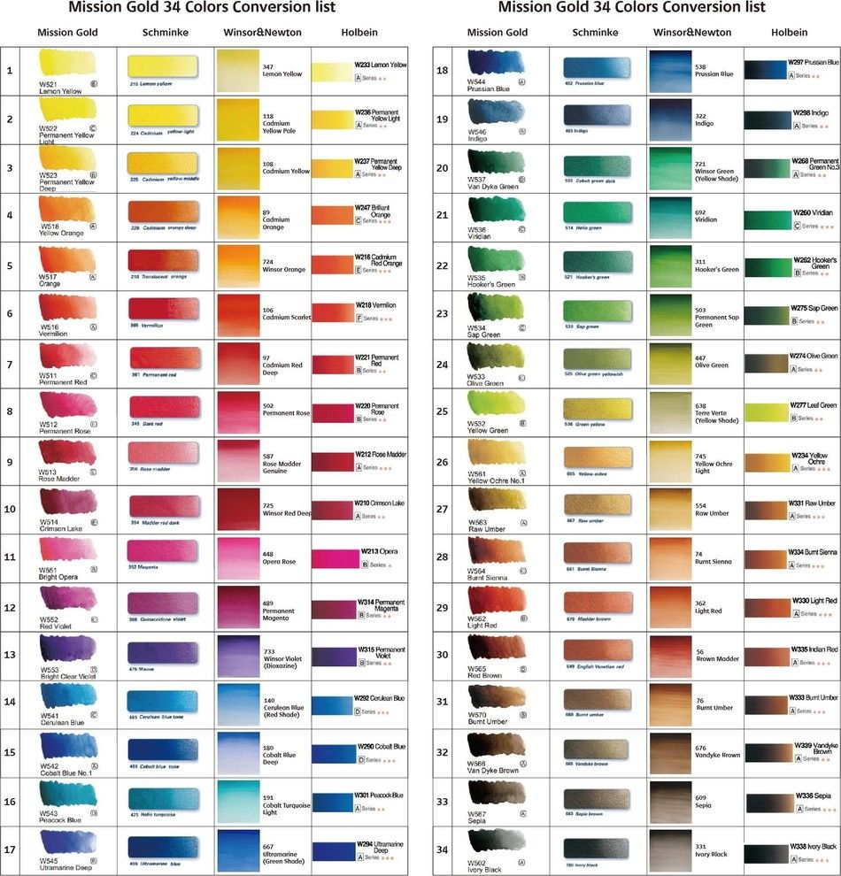 New Chart From Mijello Gold Mission Aquarelle
