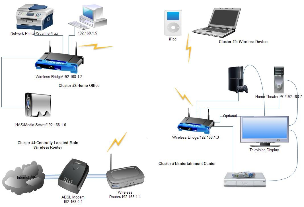 Home Network Diagram With Images Wireless Networking Wifi