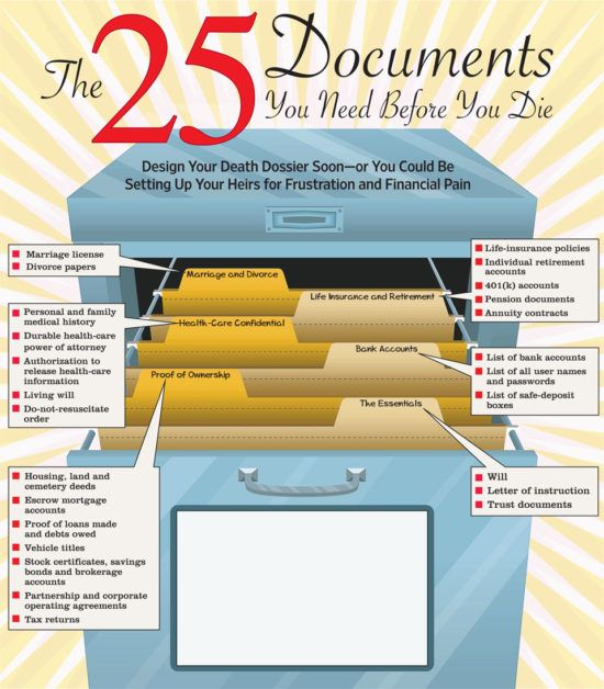 25 Documents To Have Ready Before You Die Emergency Binder
