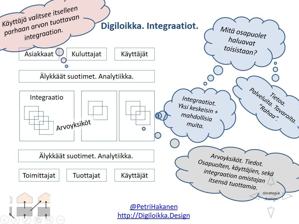 Digitalisaatio ja Integraatiot - Petri Hakanen