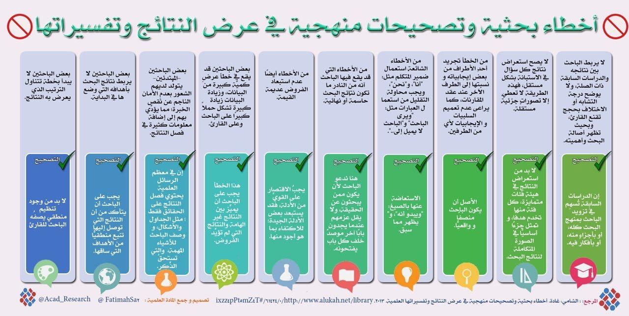 Pin By Soso On البحث العلمي Chart Map Bar Chart