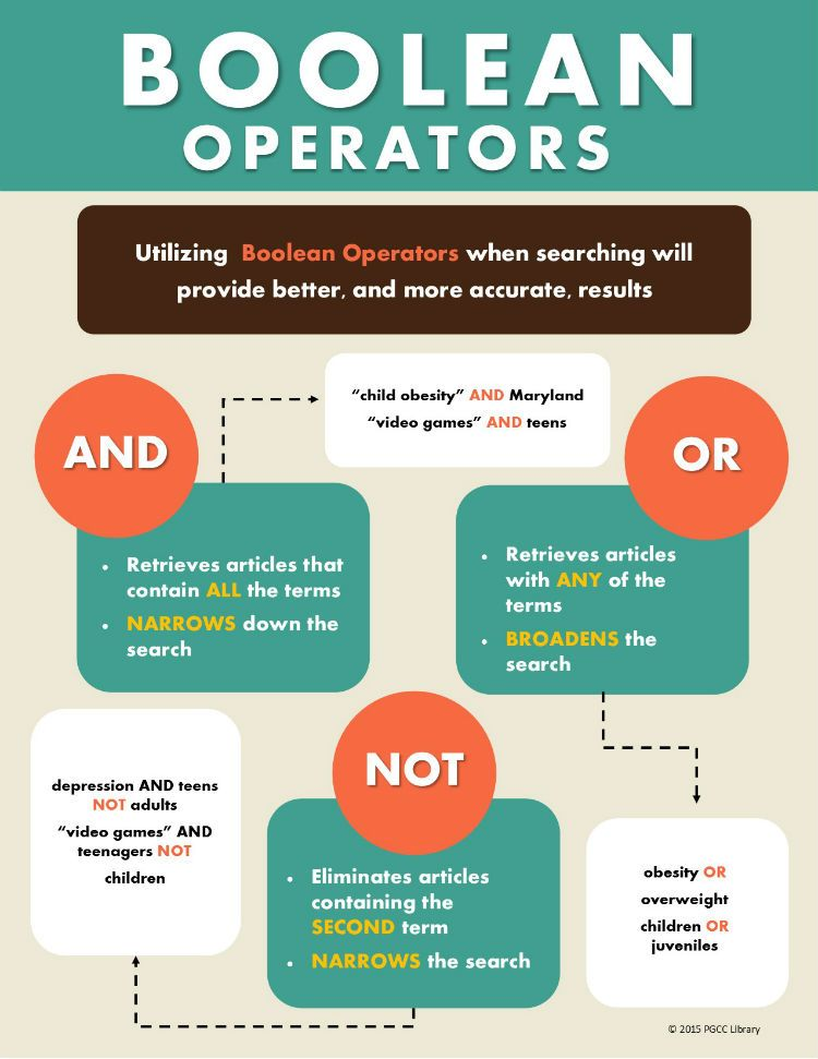 boolean operators research papers