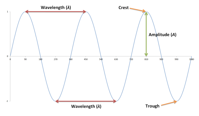 Plot Of A Sine Wave Which Is A Transverse Wave The Crest Is The