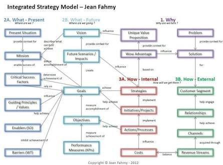 Strategy options through busines model