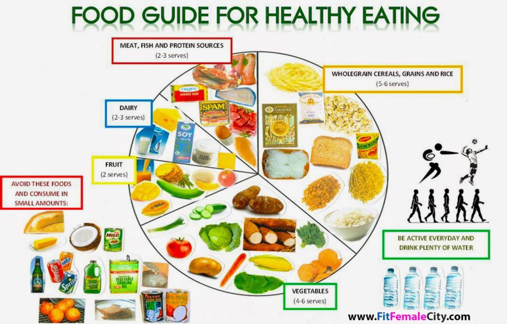 11 Ideas To Build Up Healthy Eating Habit - FitFemaleCity | Fit ...