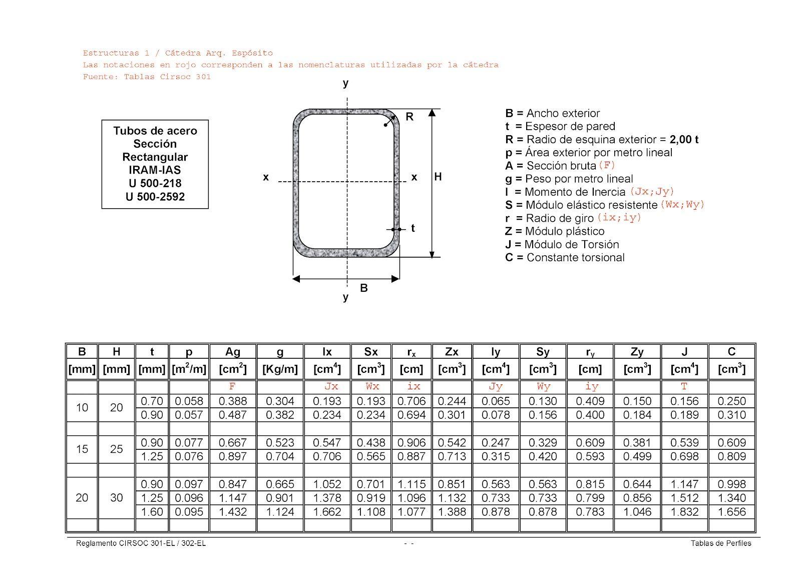 Tablas Caracteristicas De Los Elementos Estructurales Calculo De Vigas Calculo De Estructuras Metalicas Tablas