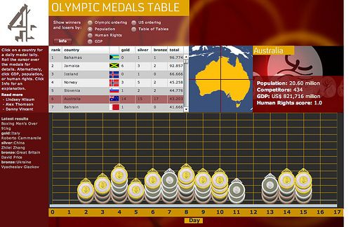 Medal table C4