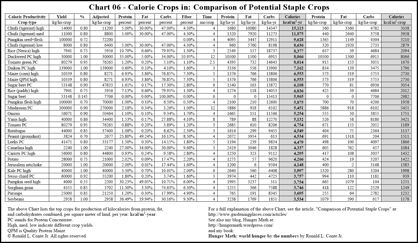 Carbs in legumes chart google search carb values pinterest see 10 best images of food calorie comparison chart food calorie chart pdf food with calories nut nutrition comparison chart dog food comparison chart dry nvjuhfo Choice Image