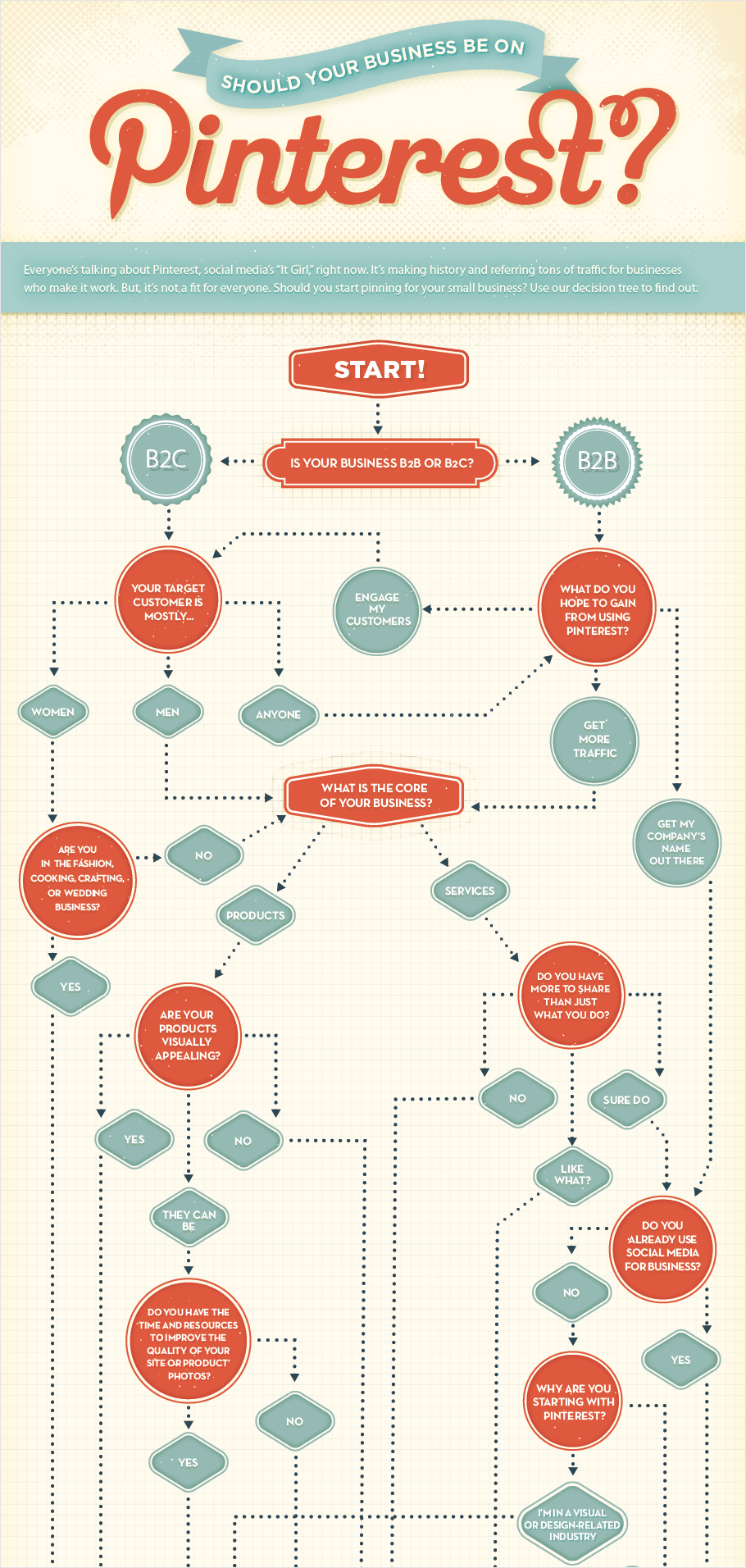 21 Creative Flowchart Examples For Making Important Life Decisions Flow Chart Flow Chart Design Flow Chart Infographic