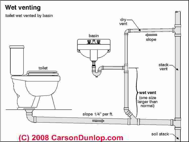 Schematic of wet venting in plumbing systems (C) Carson