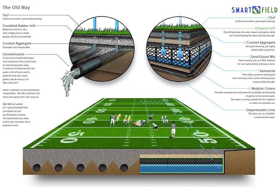Rainwater Harvesting Systems L Sport Fields L Sarg Water