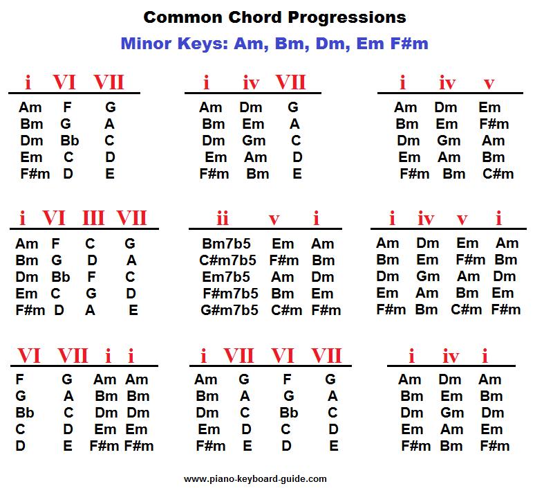Piano Chord Progressions In Minor Keys Piano Chord Progressions In