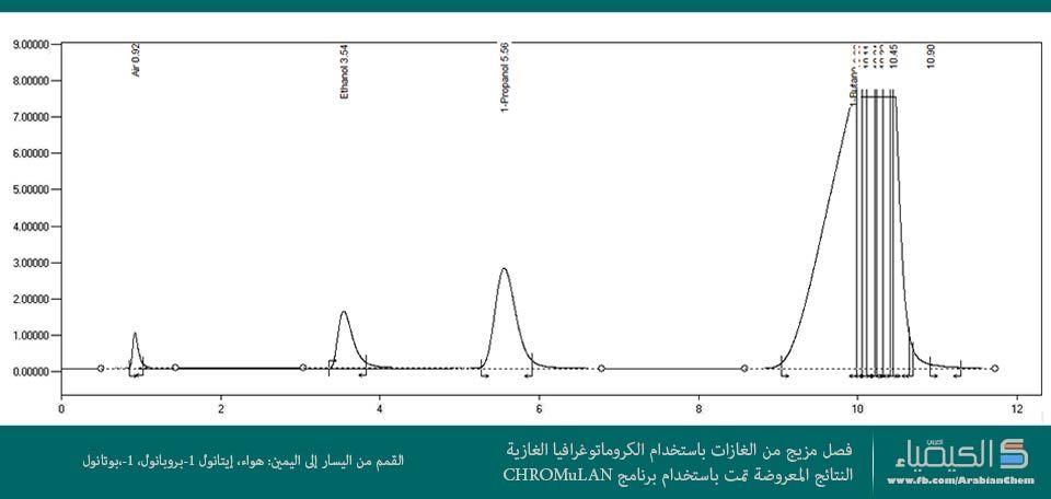 صورة فصل مزيج من الغازات باستخدام الكروماتوغرافيا الغازية Chart 10 Things Line Chart