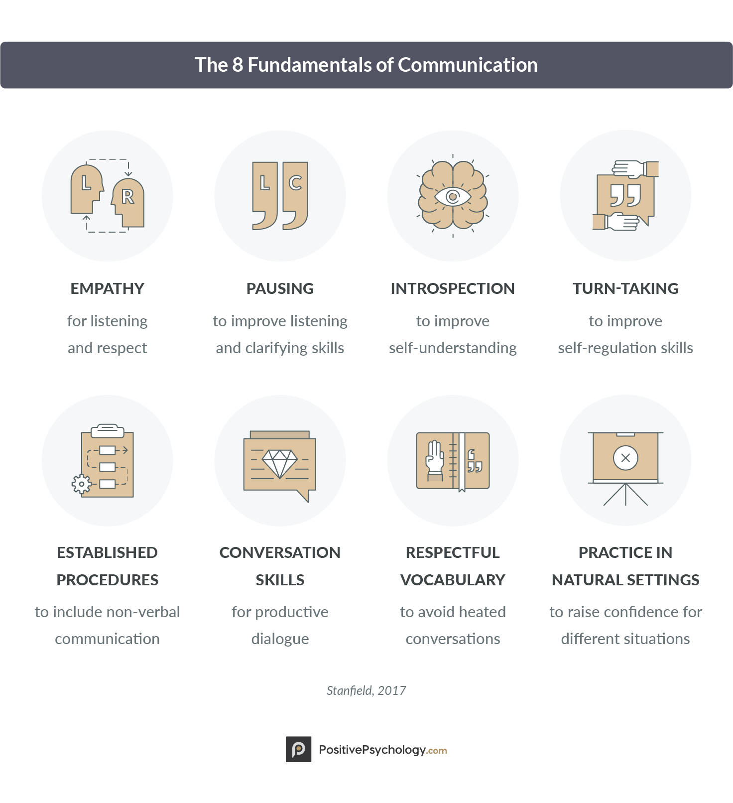 The 8 Fundamentals Of Communication Effective Communication Skills Communication Activities Improve Communication Skills
