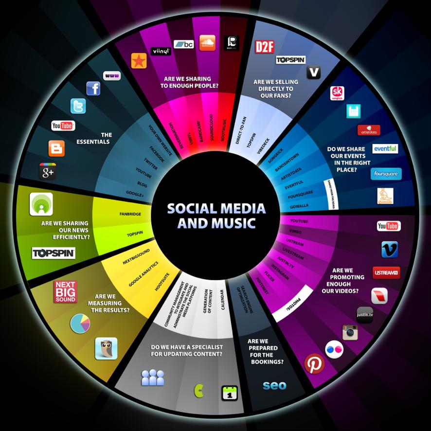 Social Media Icon and their names! SocialMedia Social
