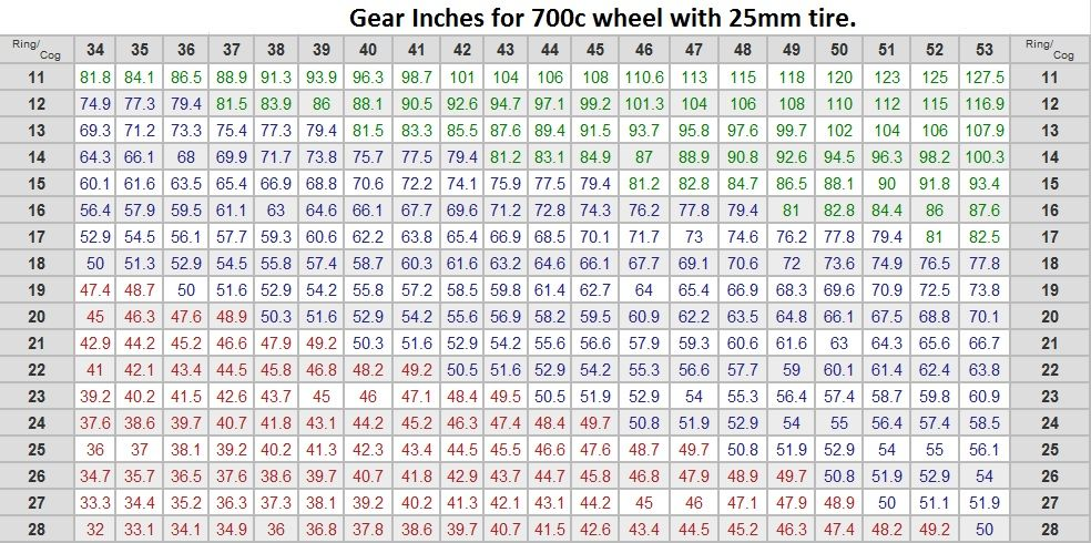Bike Gear Ratios What Size Should You Run Bike Gear Bike Bmx