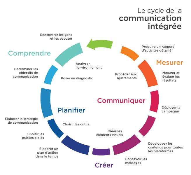 10 Etapes Concretes Pour Un Plan De Communication Reussi Plan De Communication Strategie De Communication Communication
