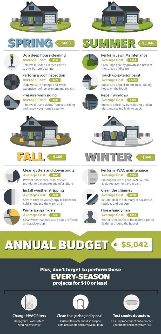 Infographic Home Maintenance Budget Checklist Home