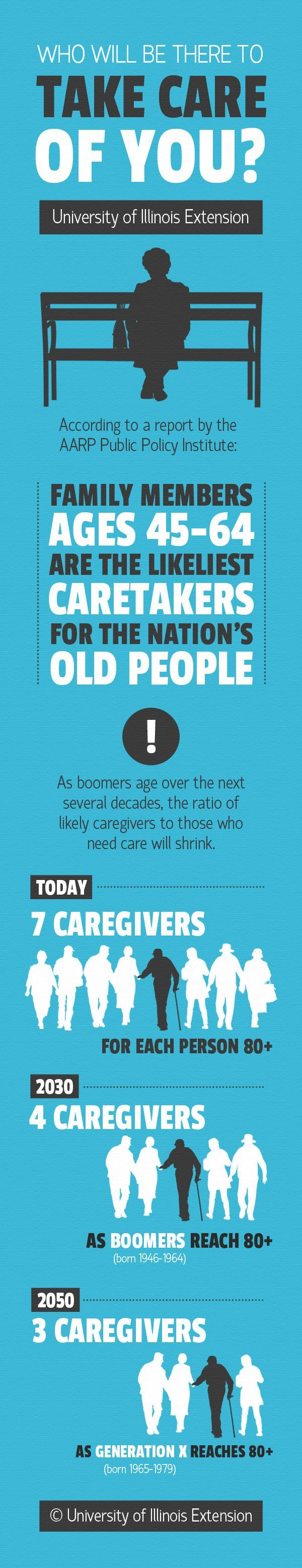 The pool of available caretakers for America's old people is on the decline. You may want to ask you