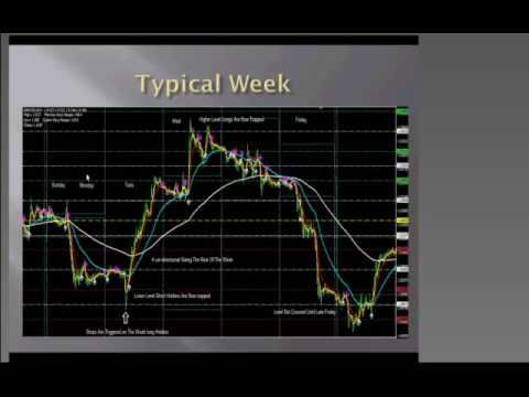 Steve Mauro MMM Day 1 1 Trading Pinterest Chart - the importance of an economic calendar for day trading