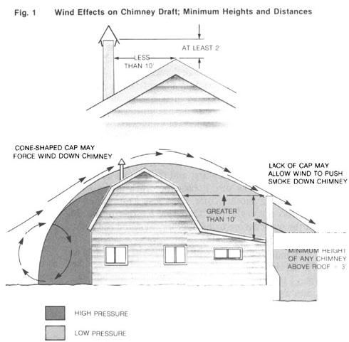 How To Fix Chimney Draft Problems Diy Mother Earth News Wood Burning Heaters Franklin Stove