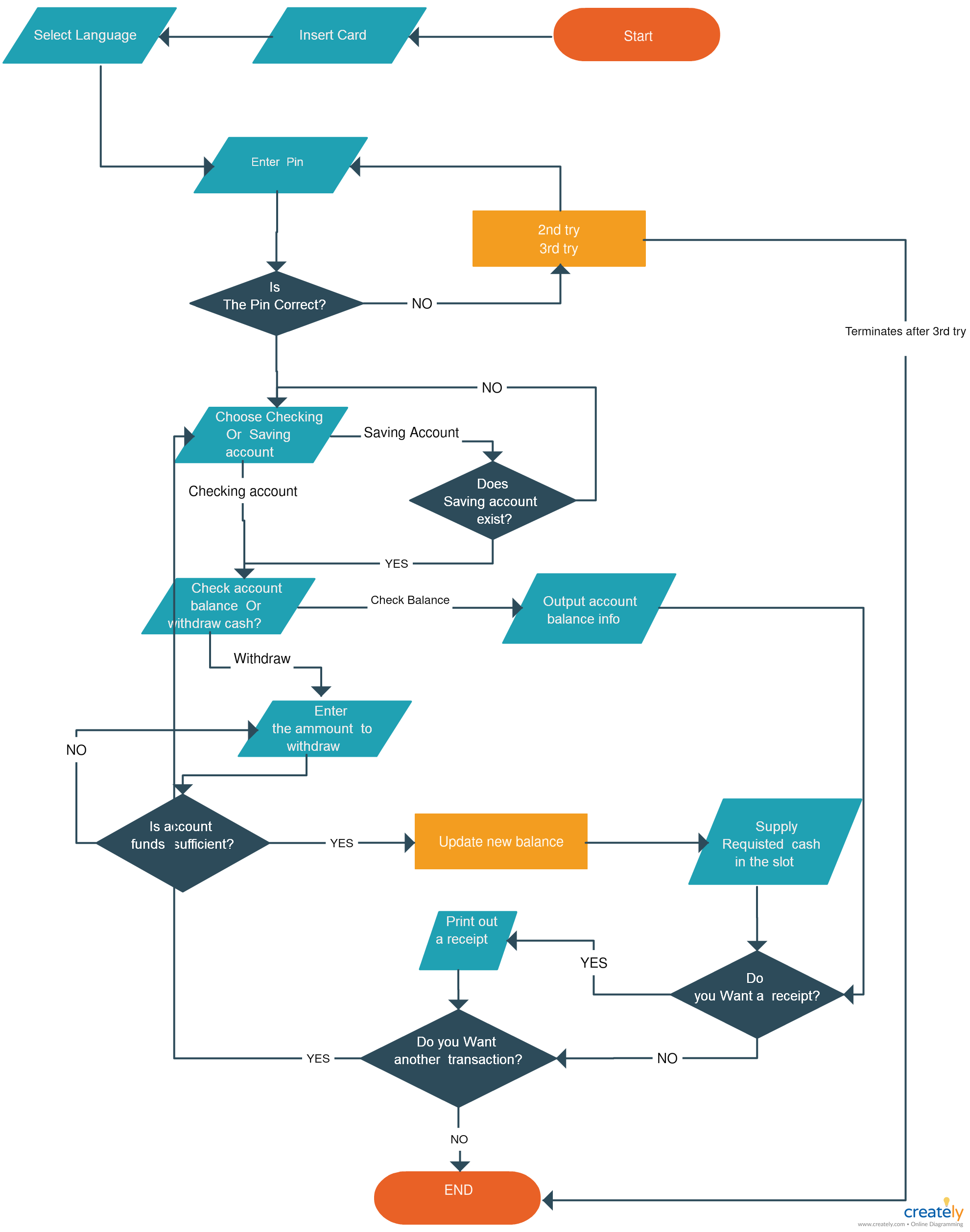 atm flowchart atm flowchart illustrating the process flow of an atm machine atm process flowchart diagram is a great way to layout each segment of the  [ 1981 x 2517 Pixel ]