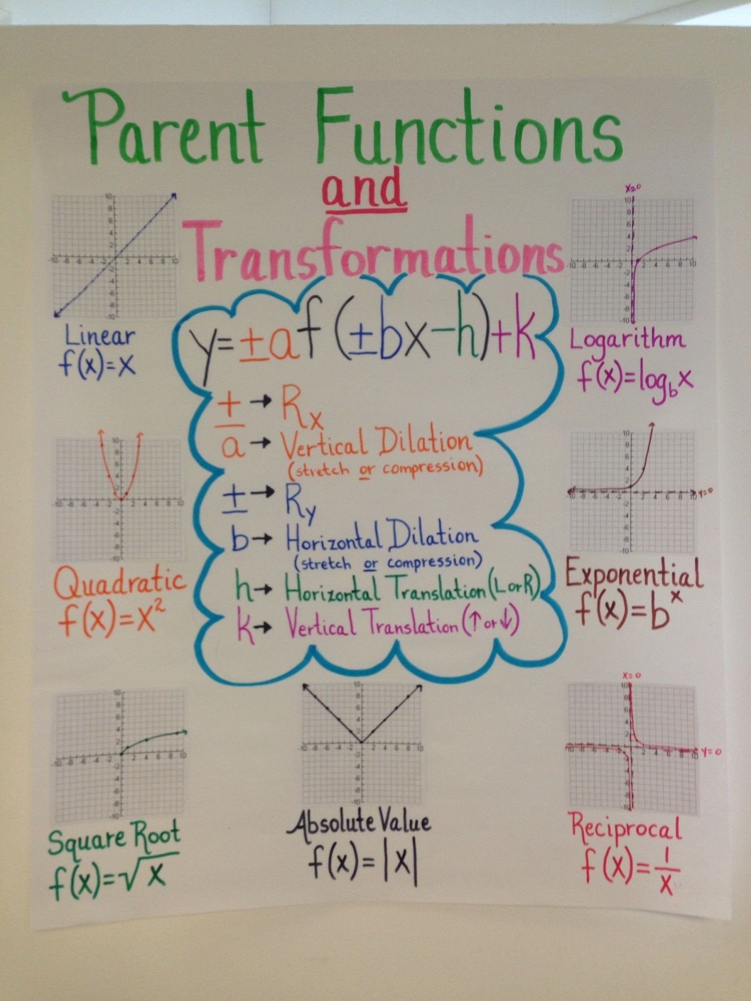 Parent Graphs And Transformations Worksheet Anchor Chart For Algebra Ii Eoc Review On Parent Functions Teaching Algebra School Algebra High School Math