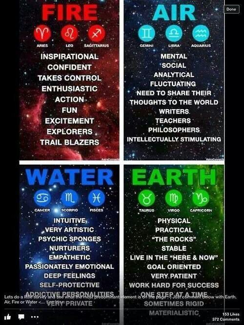 Zodiac and elements | STARSEED | Zodiac, Astrology, Zodiac signs