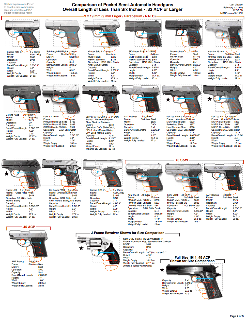 hight resolution of semi auto pocket pistols comparison chart
