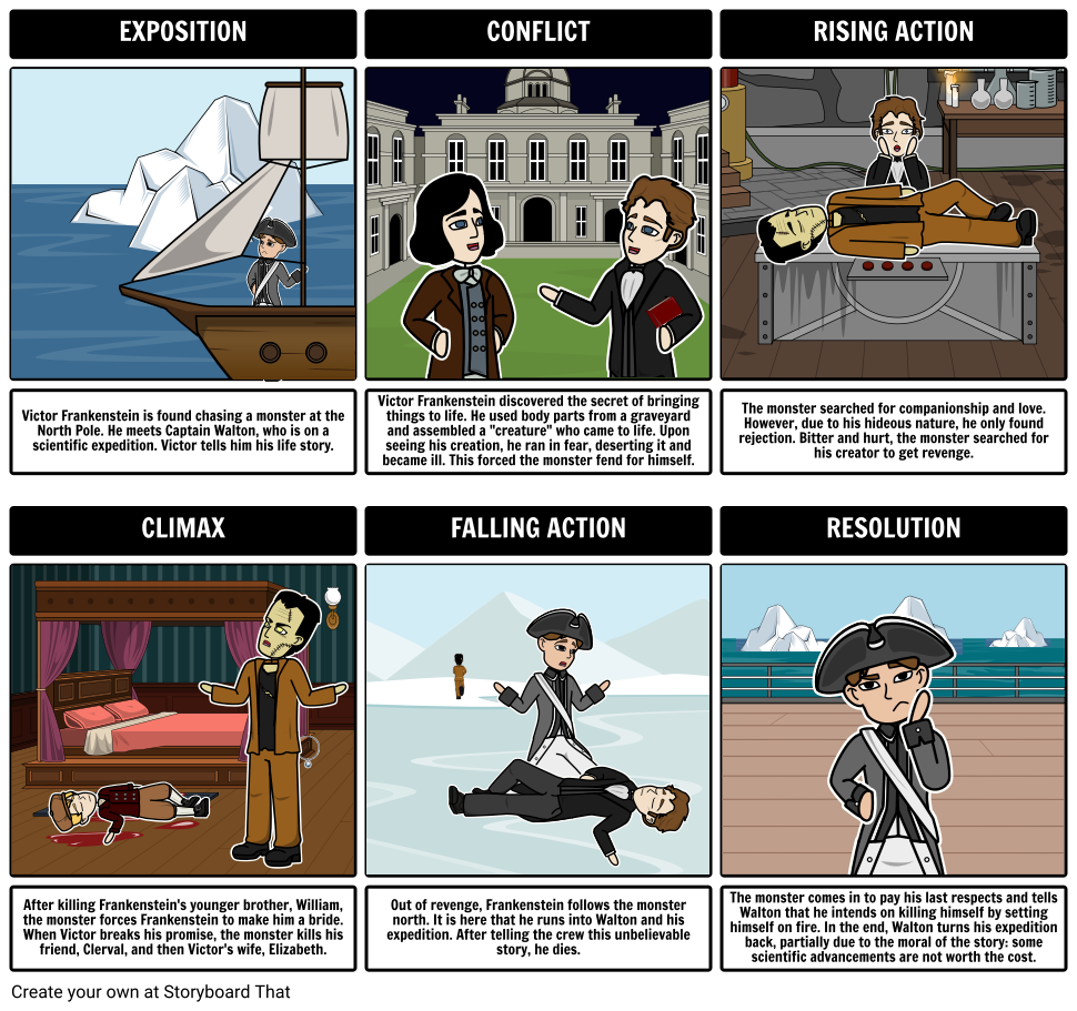 17 best ideas about frankenstein mary shelley summary 17 best ideas about frankenstein mary shelley summary literature book infographic and mary shelley