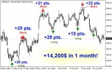 Powerful Indicator Catches Market Bottoms And Tops And Identifies