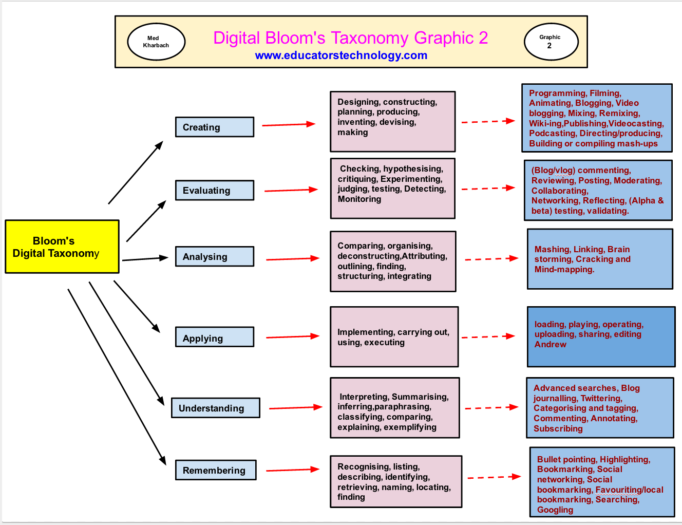 20 Great Rubrics For Integrating Bloom S Digital Taxonomy In Your Teaching