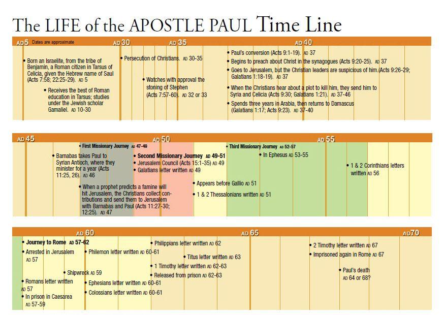 Pin On Bible Class