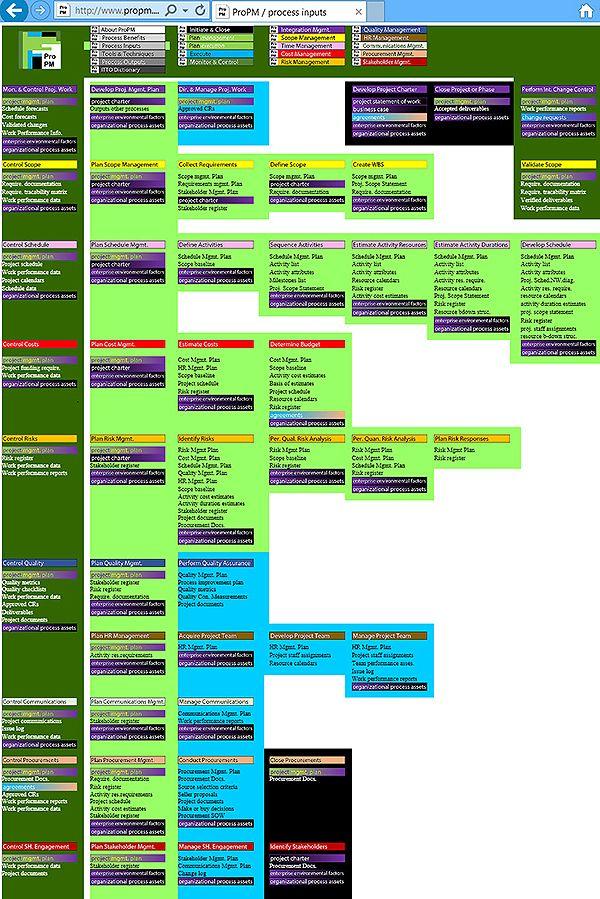 ProPM_PMBOK_Process_ITTO_Inputs_Mind_Map