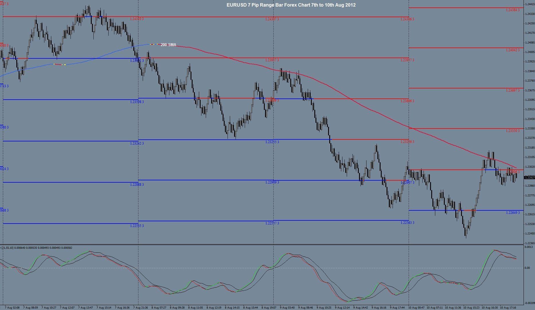 EURUSD 7 Pip Range Bar Forex Chart 7th to 10th Aug 2012 ...