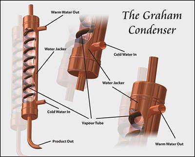 2in Graham Condenser Jpg Moonshine Still Plans Moonshine Still Pot Still
