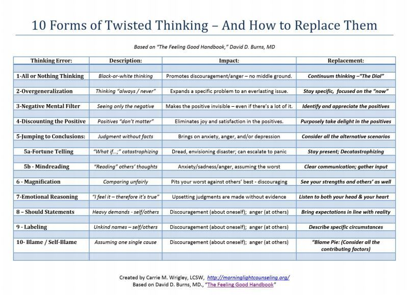 CBT printable to work alongside with the work and literature by ...