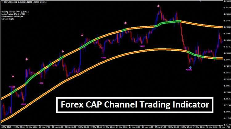 Cap Channel Trading Indicator Mt4 Mach Dein Ding