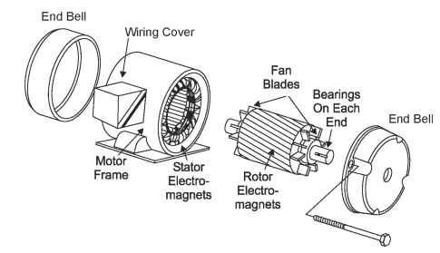 Basic induction motor construction abb low voltage for Ac induction motor design