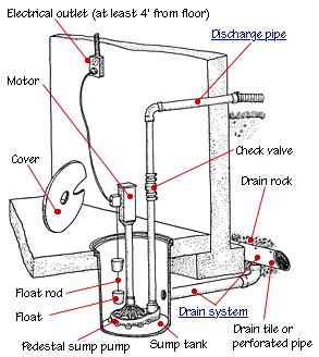 Install Sump Pump Parts Diagram Sump Pump Installation Sump Pump Sump Pump Drainage